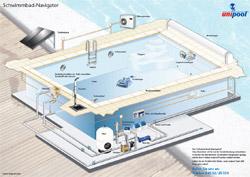 Welches image hat die firma schwimmbadtechnik schwabe gmbh - Die poolbauer ...